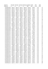 DDW-D1 ST1_ML_Time Ascii_23.03.2013.xls